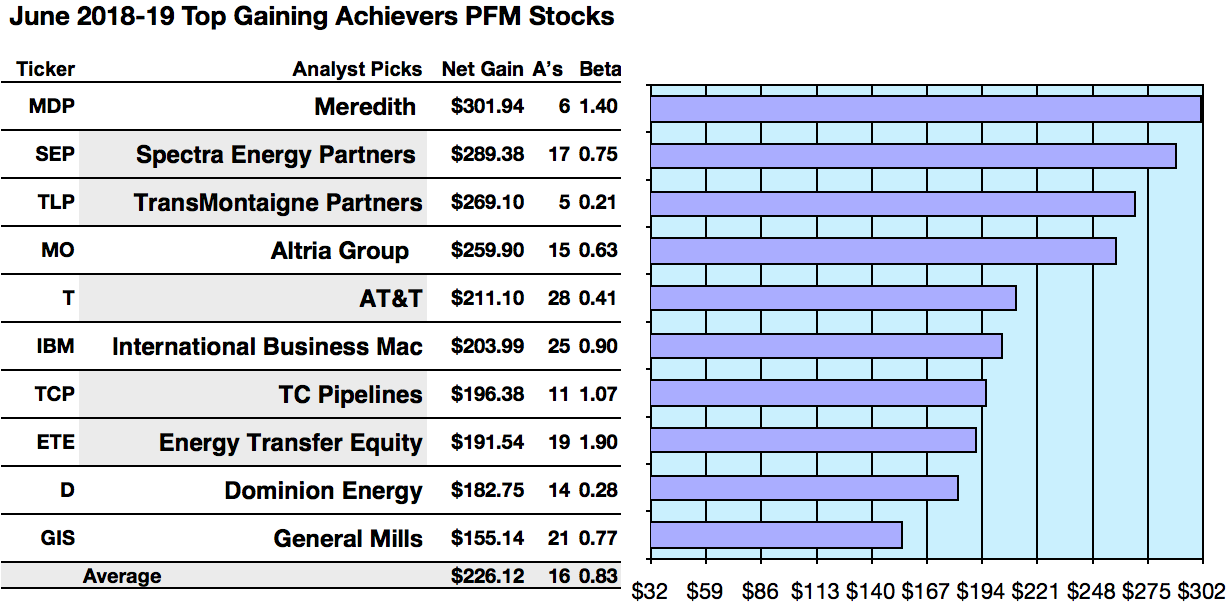 53 Dividend Aristocrats Yield 5 To 612 Per June Reckoning