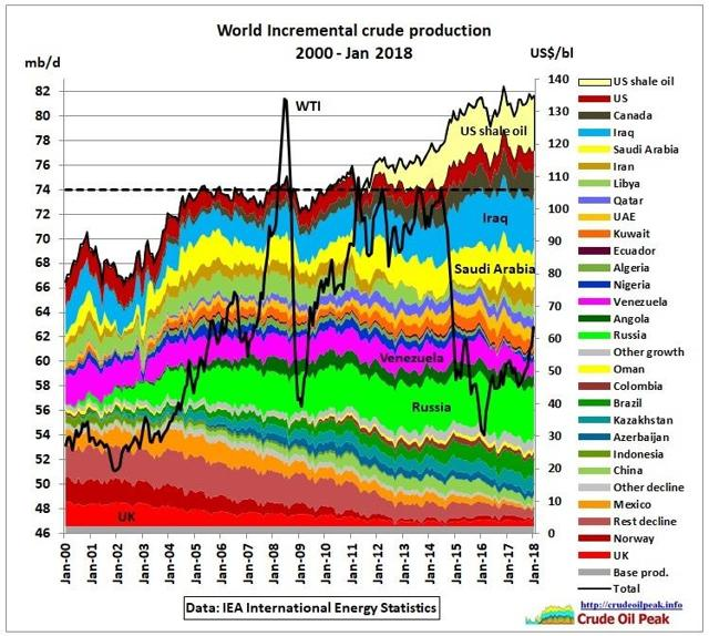 USA And World Oil Production thumbnail