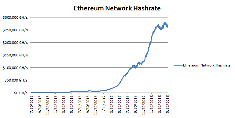 bitcoin network hashrate