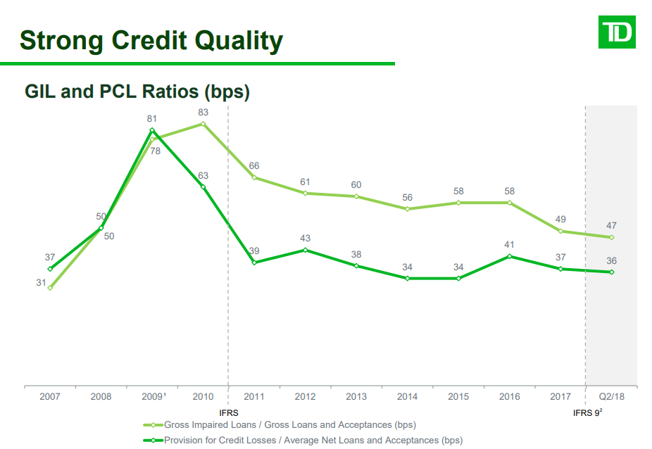 Td Bank This Strong Dividend Stock Keeps Getting Better Toronto