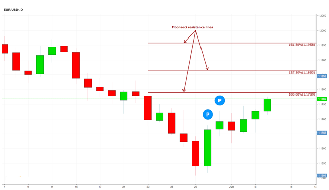 EUR/USD Price Targets Chart