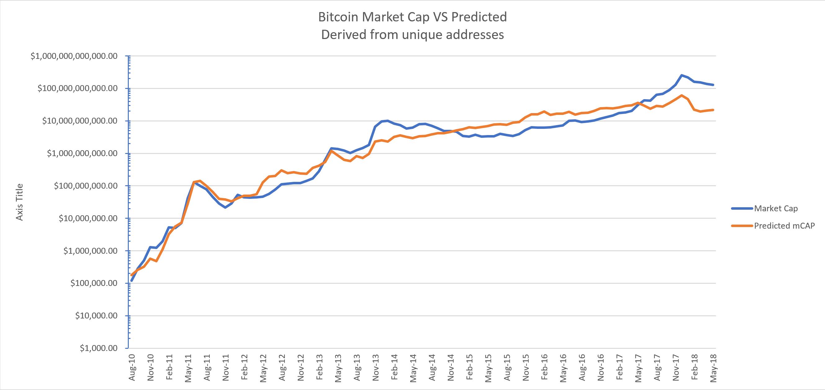 how are bitcoin addresses unique