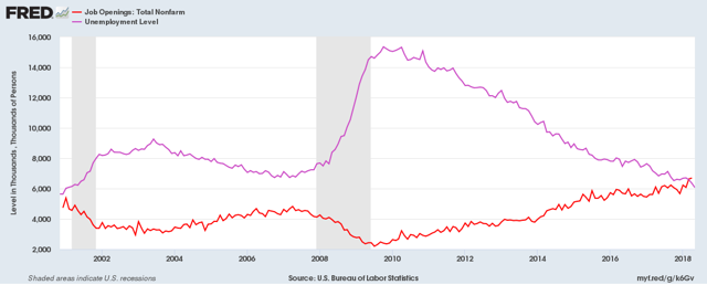 Number of Job Openings and Unemployed