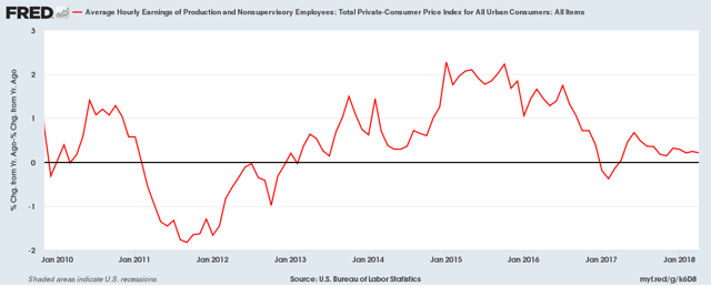 YoY percent change in Average Real Hourly Earnings of Workers