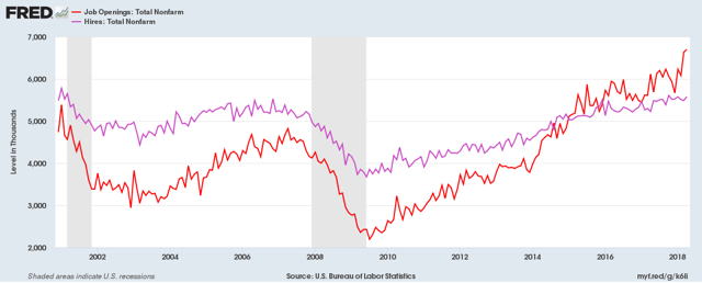Number of job openings and hires