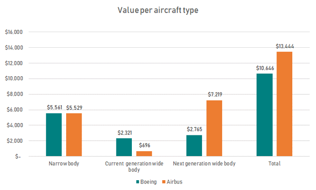 Figure 2: Value per aircraft type (Source: AeroAnalysis)