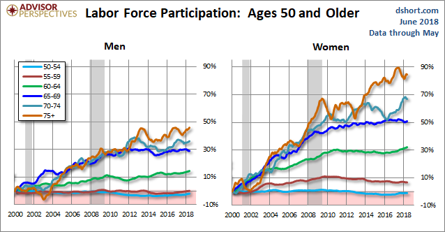 Older Workers by Gender