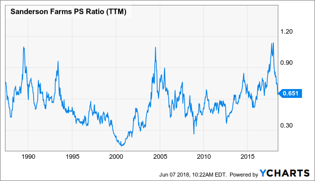 SAFM PS Ratio TTM Data By YCharts