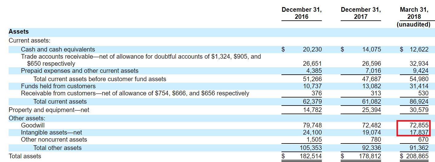 Avalara inc ipo financial statement
