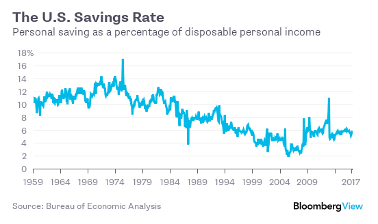 The US Savings Rate | Simplifinances