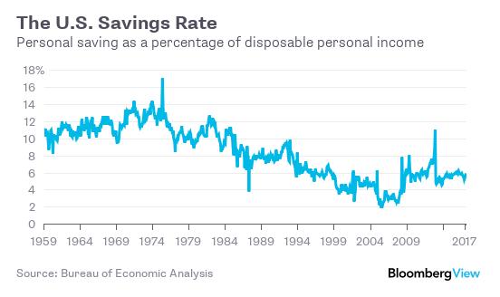 The US Savings Rate | Simplifinances