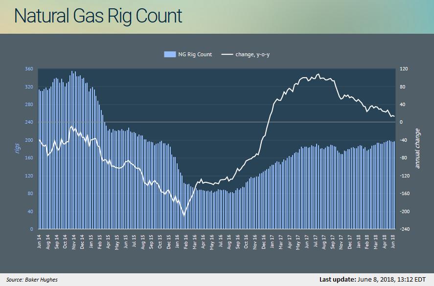 Natural Gas News Seekingalpha