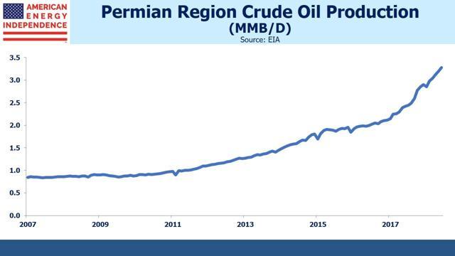 Permian Region Crude Oil Production