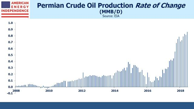 Permian Crude Oil Production Rate of Change