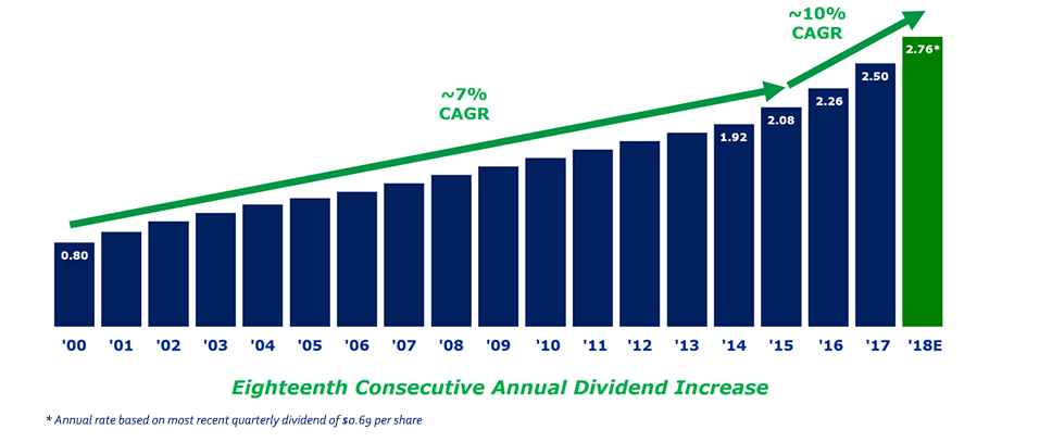 Stock Price Goes Down Dividend Yield Available Goes Up Yes Its