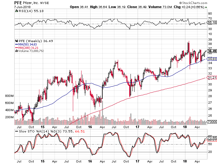 Pfizer - Still A Hold For The Dividend - Pfizer Inc. (NYSE:PFE) | Seeking Alpha