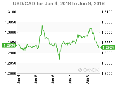 Canadian dollar weekly graph June 4, 2018