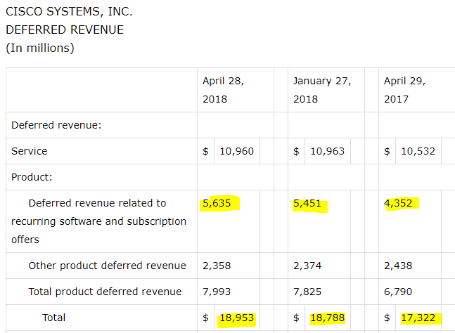 source cisco fiscal 2018 q3 report