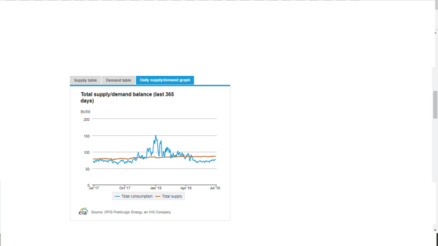 Natural Gas - Total Supply And Demand Balance - Last 365 Days