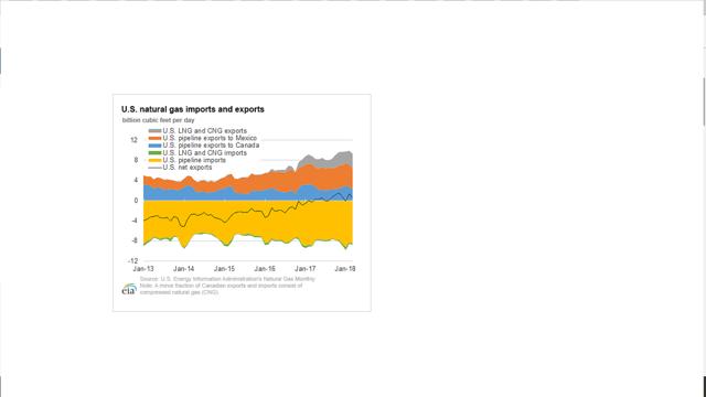 U.S. Natural Gas Imports and Exports