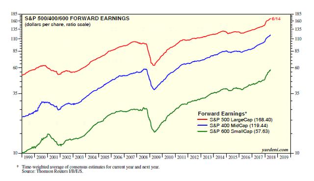 S&P 400/500/600 Forward Earnings