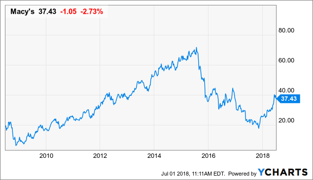 Macys Should Restart Its Buyback Before Its Share Price Gets Too