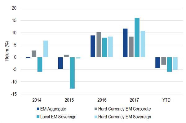 Emerging market bond returns