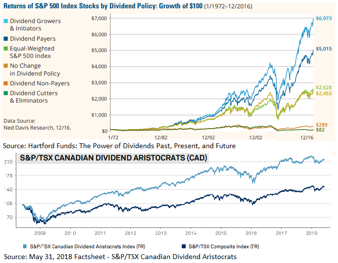 3 Canadian Dividend Growth Companies Increasing Dividends Seeking