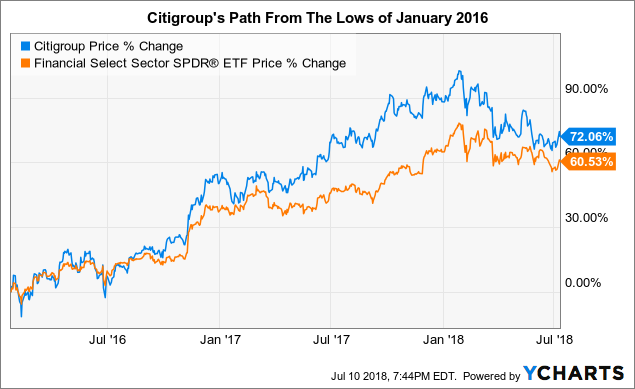 Citigroup What Needs To Happen To Get Back To 80 Citigroup Inc