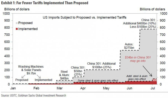 Far Fewer Tariffs Implemented than Proposed Bar Chart