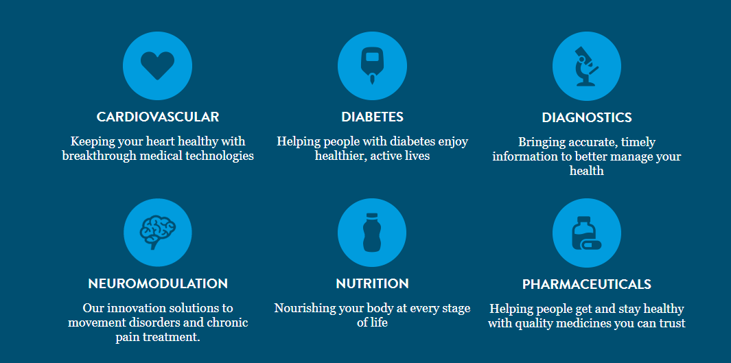 Abbotts Reputation Is Well Established The Company Develops Products In Four Different Segments Diagnostics Nutrition Medical Devices