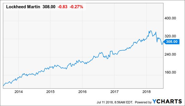 Is Lockheed Martin A Buy Ahead Of Earnings Lockheed Martin Nyse
