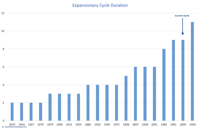 Cycle Duration