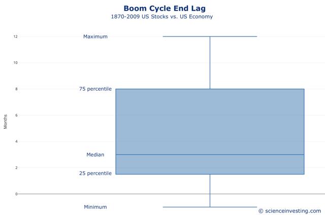 Time Lag Cycle vs Stocks