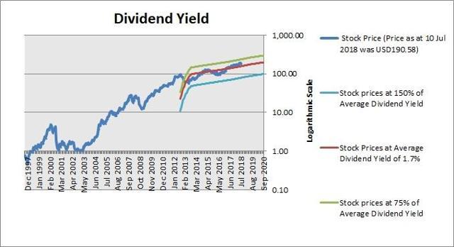 Liquidating dividend cost methodologies