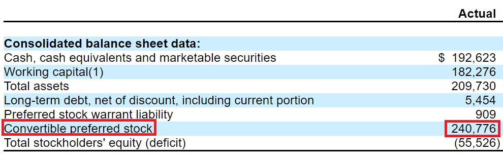 Preferred stock ipo 2020