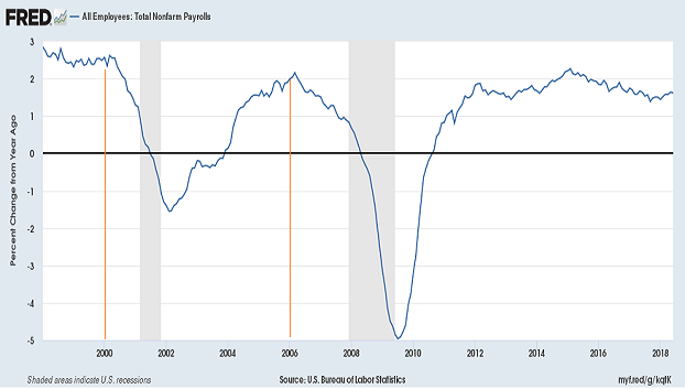 job-growth-and-yield-curve-inversion