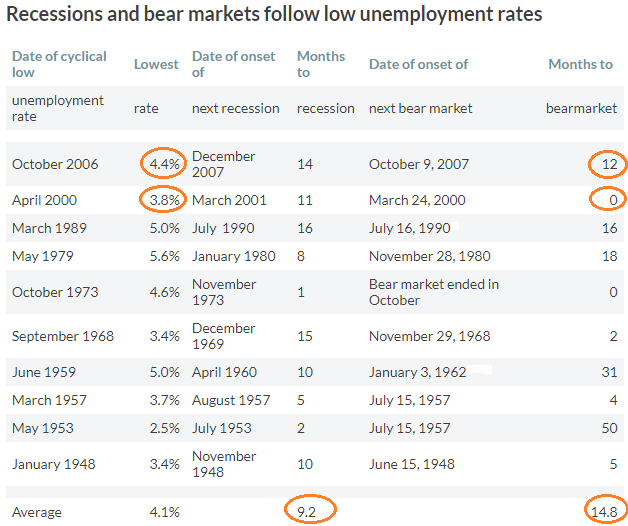 recessions-bears-rates