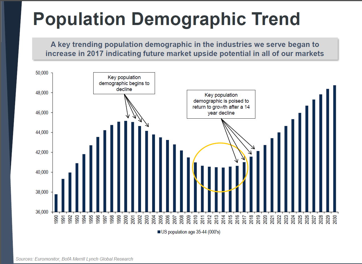 global demographic trend Population dynamics, climate change, and natural resource management are long-term, difficult-to-understand trends so its perhaps not surprising that they are strong actors in the nic's scenarios we hope this report stimulates dialogue on the challenges that will confront the global community during the next 15-20 years - and positive.