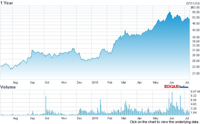 Billion-Dollar Unicorns: Okta Delivering Decisive Growth Post IPO