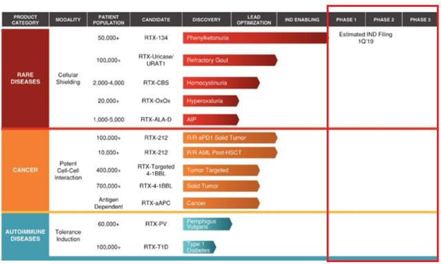 Rubius therapeutics ipo price