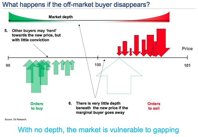 Market Support Disappearing