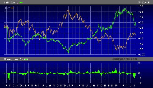Wisdom Tree Chinese Yuan Strategy Fund vs. U.S. Dollar Index