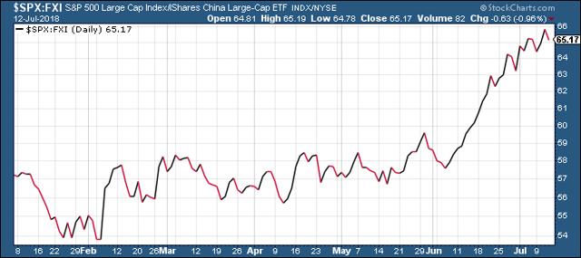 S&P 500 Index vs. iShares China Large-Cap ETF