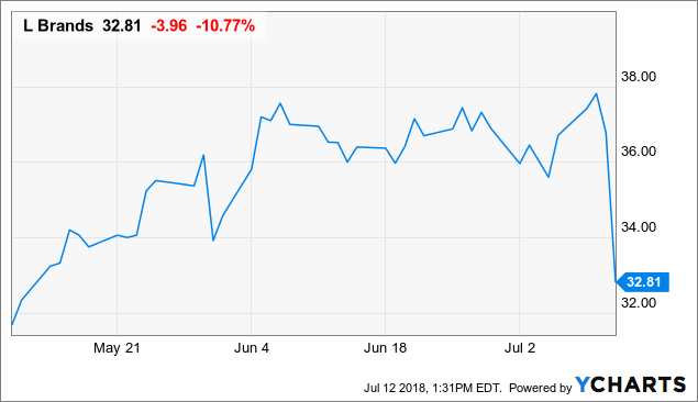 Time To Buy The Dip In L Brands Stock Again L Brands Inc Nyse