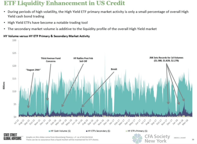 ETF Liquidity Enhancement in US Credit