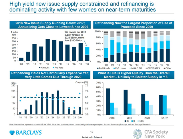 High Yield New Issue Supply Constrained
