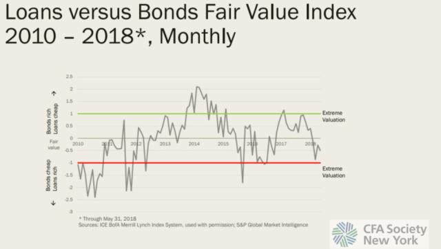 Loans vs. Bonds Fair Value Index