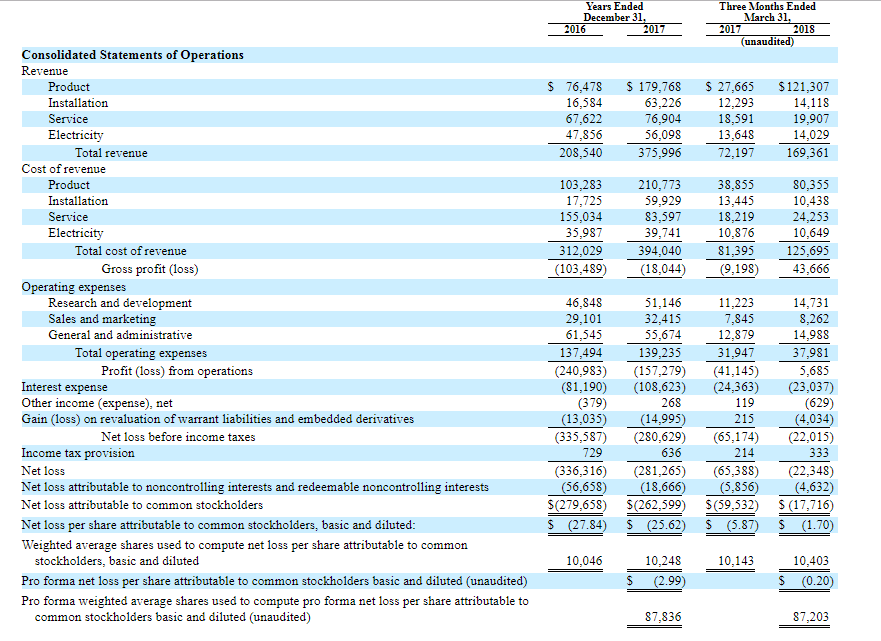 Bloom energy ipo valuation