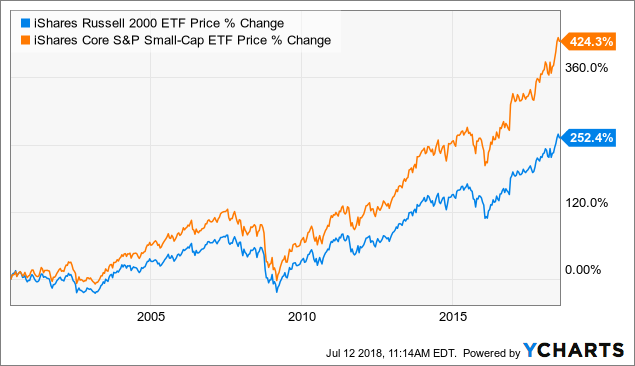 The Great American Small Cap Scam Ishares Core Sp Small Cap Etf